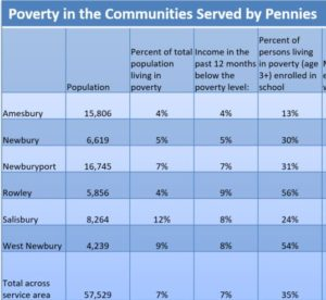 Key poverty stats in greater newburyport
